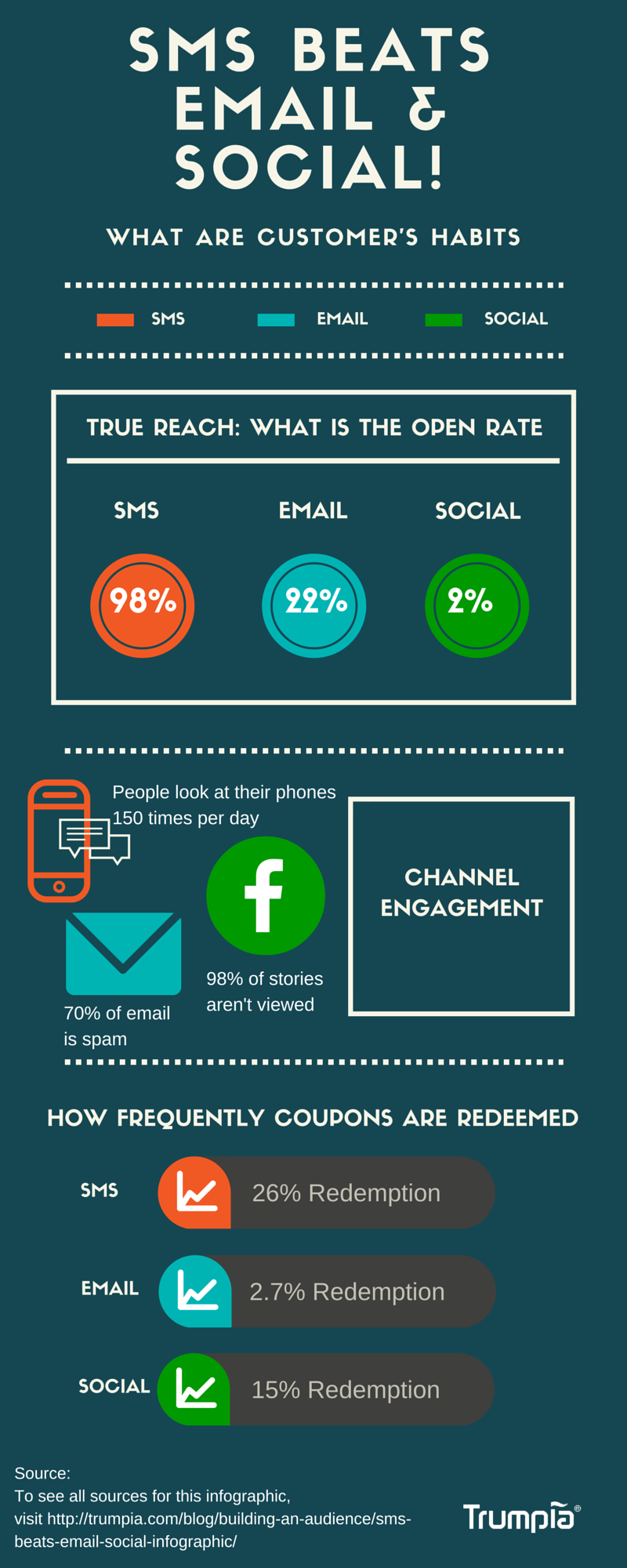 Infographic credit: http://trumpia.com/blog/sms-beats-email-social-infographic/